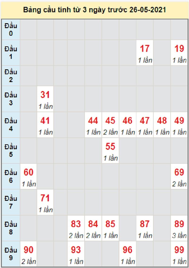 Soi cầu dự đoán KQXSMN bữa thứ tư 26/5/2021 Cần Thơ