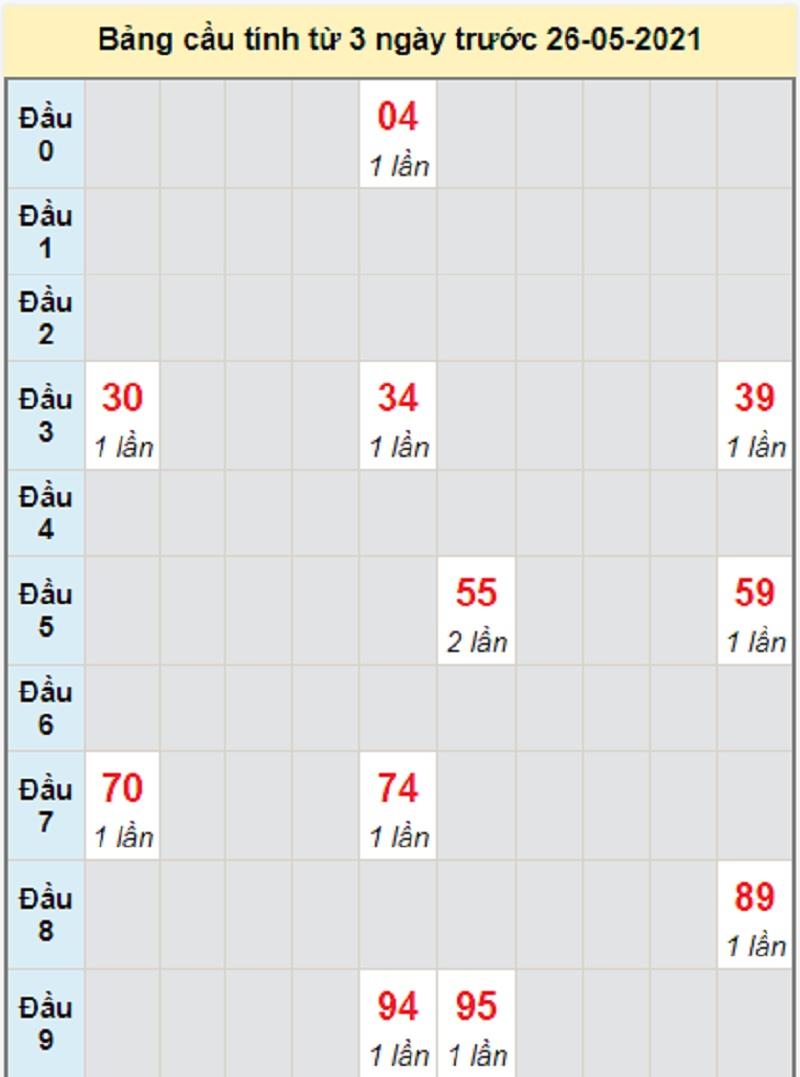 Soi cầu dự đoán KQXSMN bữa thứ tư 26/5/2021 Đồng Nai