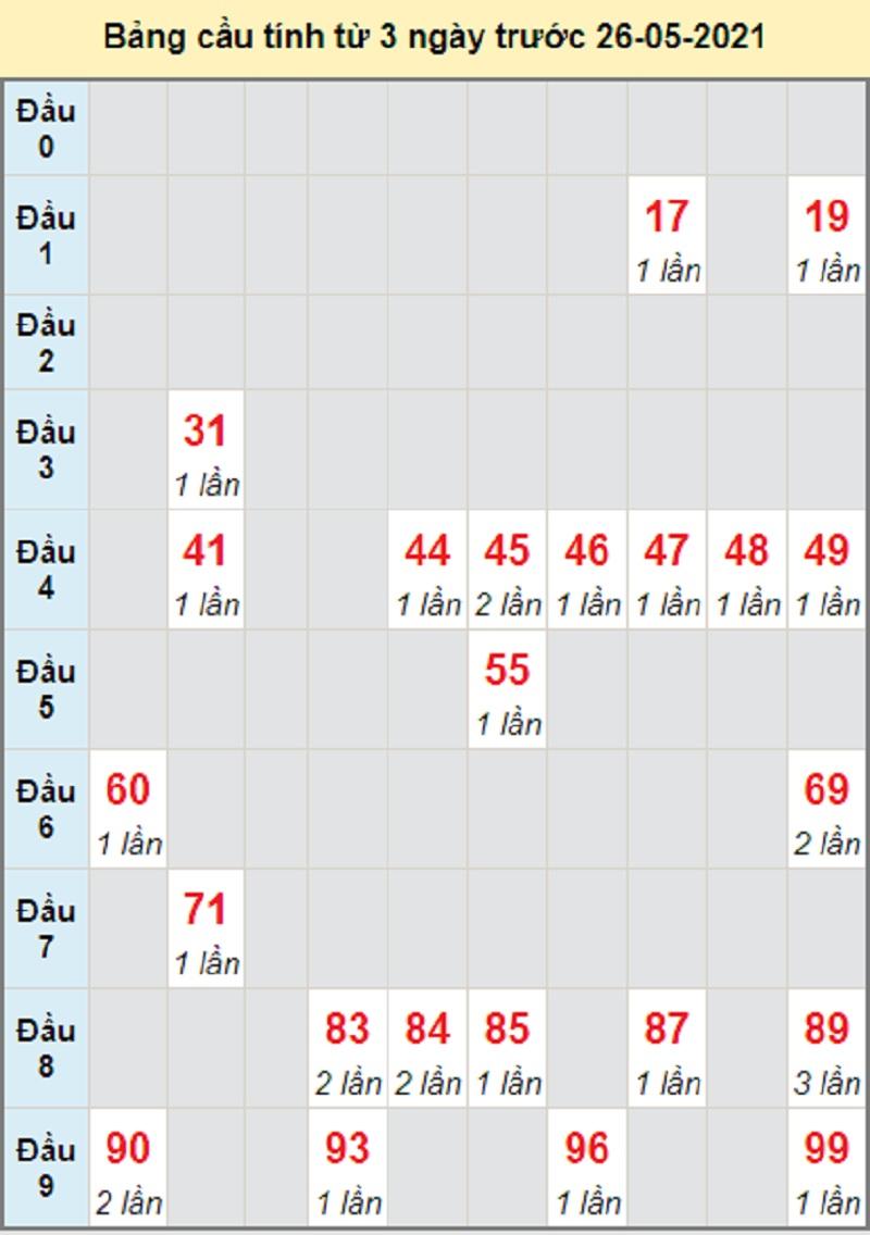 Soi cầu dự đoán KQXSMN bữa thứ tư 26/5/2021 Sóc Trăng