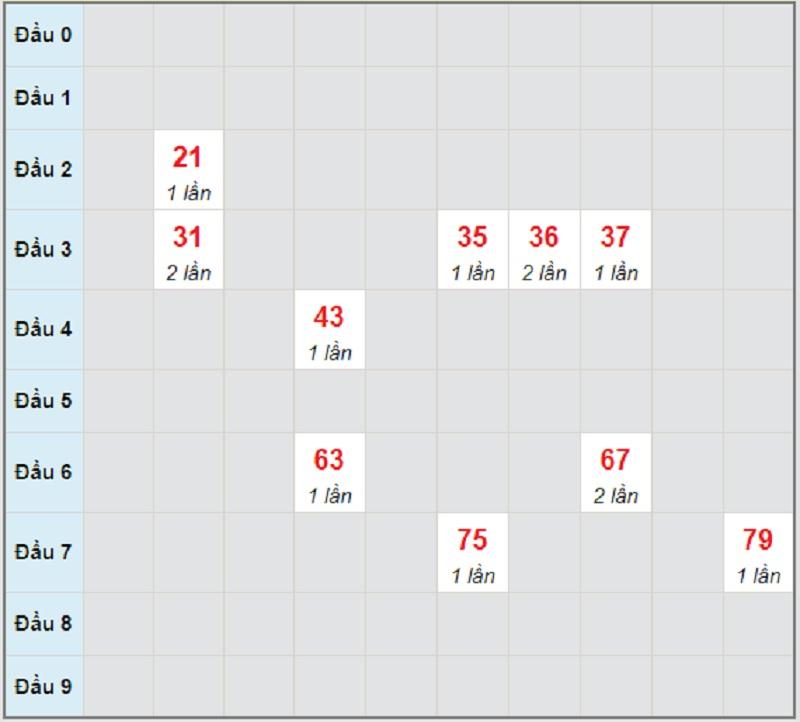 Soi cầu dự đoán miền Nam thứ tư ngày 12/5/2021 Sóc Trăng