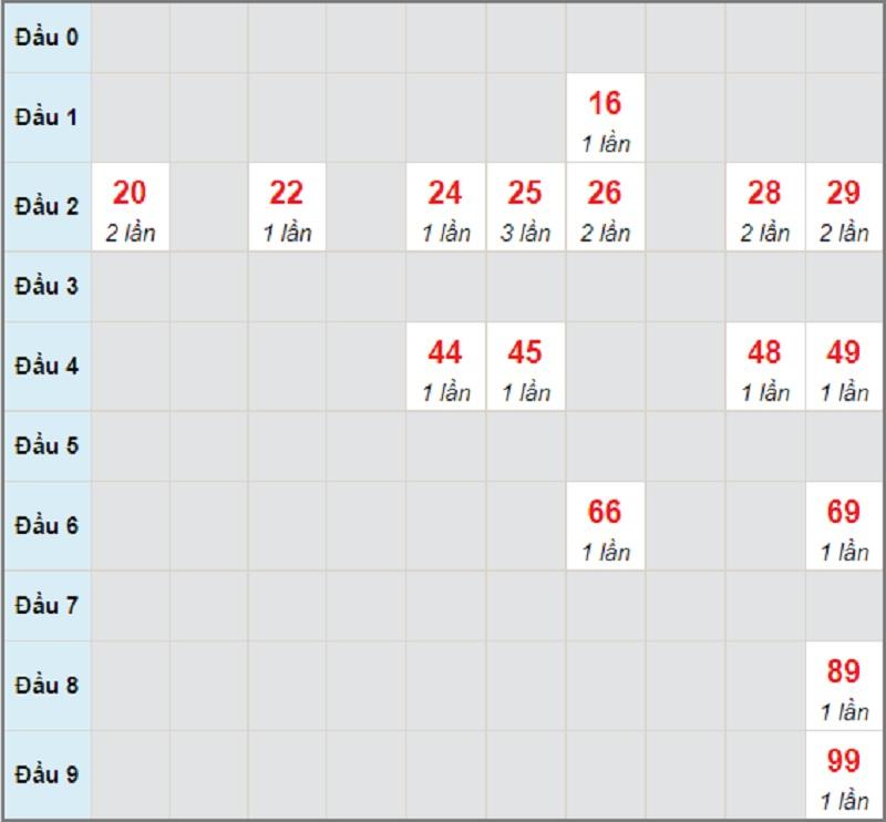 Soi cầu dự đoán XSMN bữa thứ 4 ngày 19/5/2021 Đồng Nai
