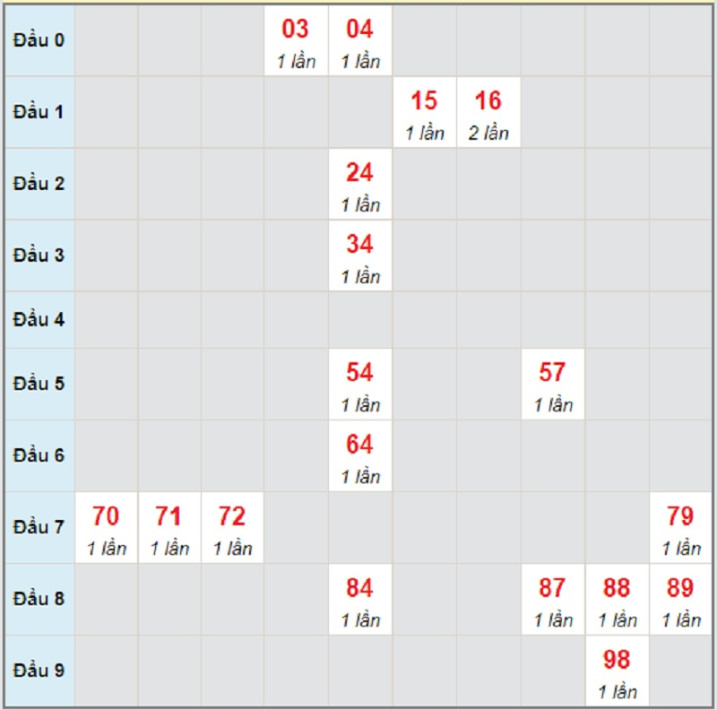 Soi cầu dự đoán XSMN bữa thứ 4 ngày 5/5/2021 Sóc Trăng