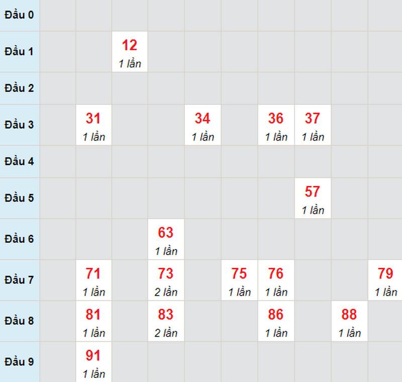 Soi cầu miền Nam thứ 2 ngày 17/5/2021 -  Soi cầu XS đài ĐT