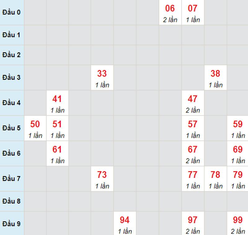 Soi cầu miền Nam thứ 2 ngày 17/5/2021 - Soi cầu XS đài HCM