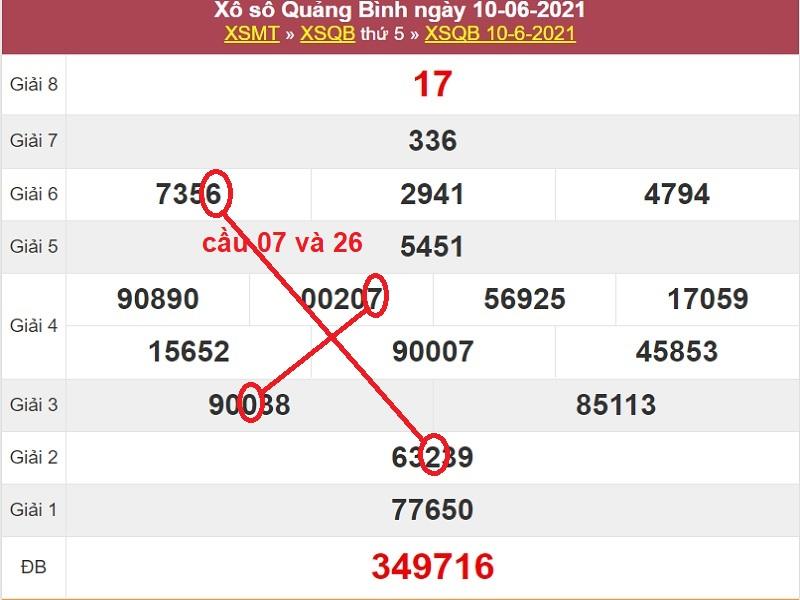 Dự đoán kết quả XSMT thứ năm ngày 17/6/2021 dựa vào soi cầu