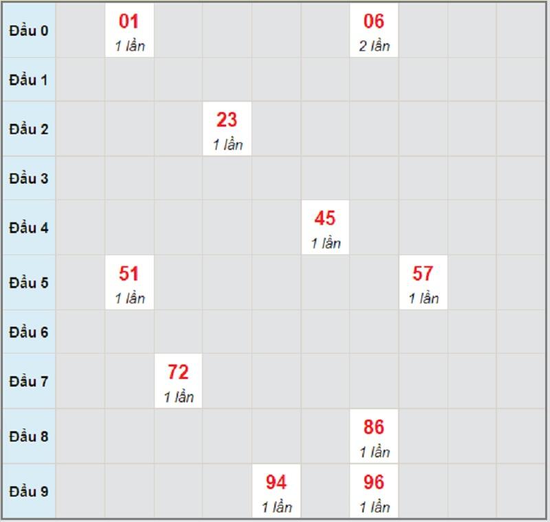 Dự đoán KQXSMN bữa T4 ngày 30/6/2021 Cần Thơ