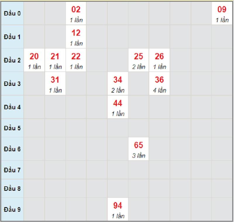 Dự đoán KQXSMN bữa T4 ngày 30/6/2021 Đồng Nai