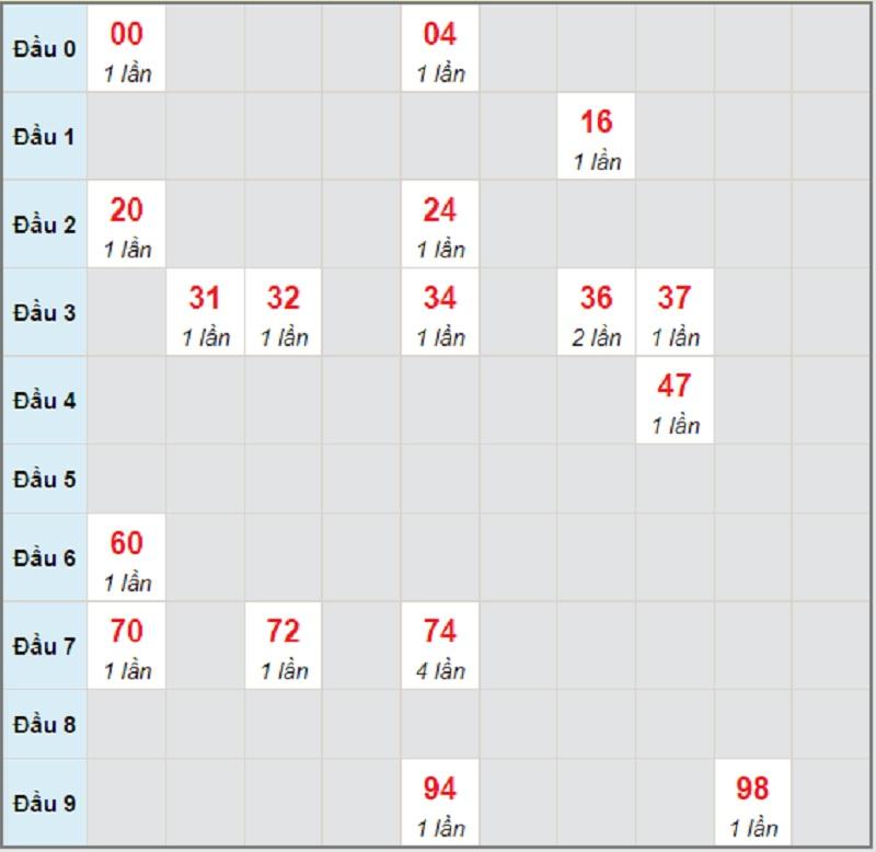 Dự đoán KQXSMN bữa T4 ngày 30/6/2021 Sóc Trăng