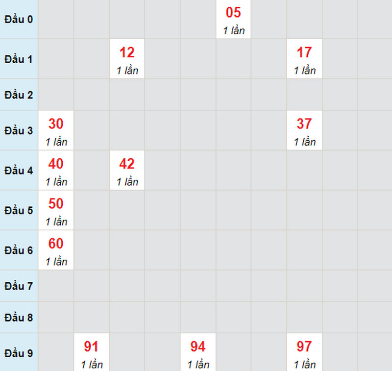 Dự đoán xổ số miền Nam thứ 2 ngày 21/6/2021 - Soi cầu XS đài CM