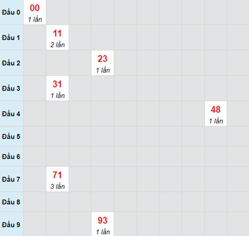 Dự đoán xổ số miền Nam thứ hai 28/6/2021 - Soi cầu XS đài CM