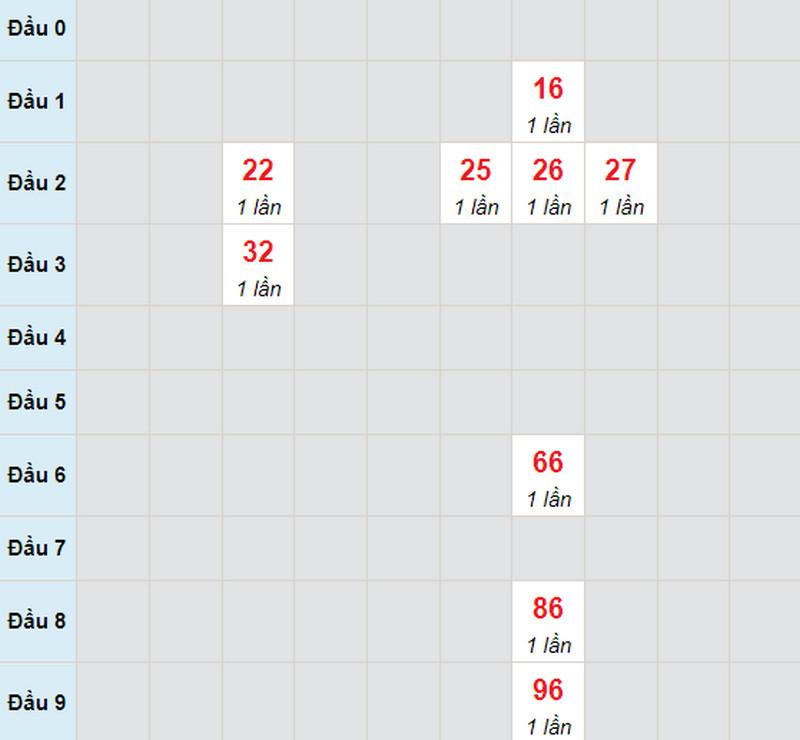 Dự đoán xổ số miền Nam thứ hai 28/6/2021 - Soi cầu XS đài HCM