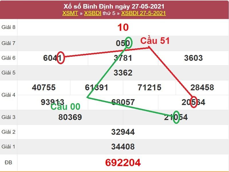 Dự đoán xổ số miền Trung thứ năm ngày 3/6/2021 dựa vào soi cầu