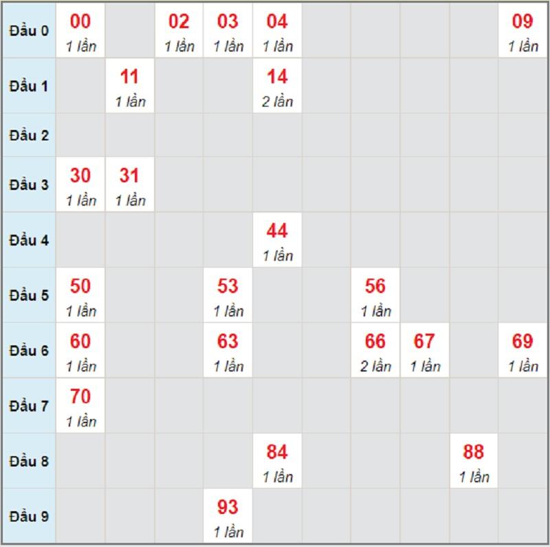 Soi cầu dự đoán XSMN bữa thứ 4 ngày 23/6/2021 Đồng Nai