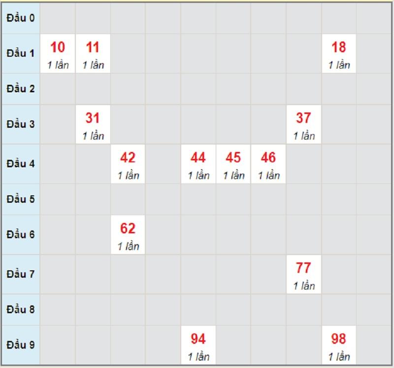 Soi cầu dự đoán XSMN bữa thứ 4 ngày 23/6/2021 Sóc Trăng