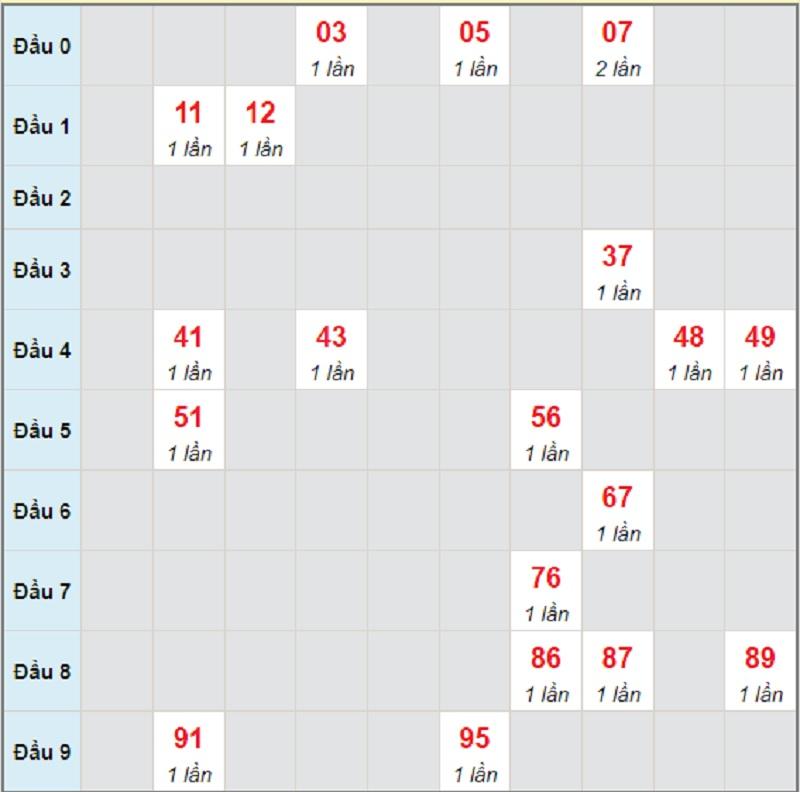 Soi cầu dự đoán KQXSMN thứ tư ngày 9/6/2021 Đồng Nai