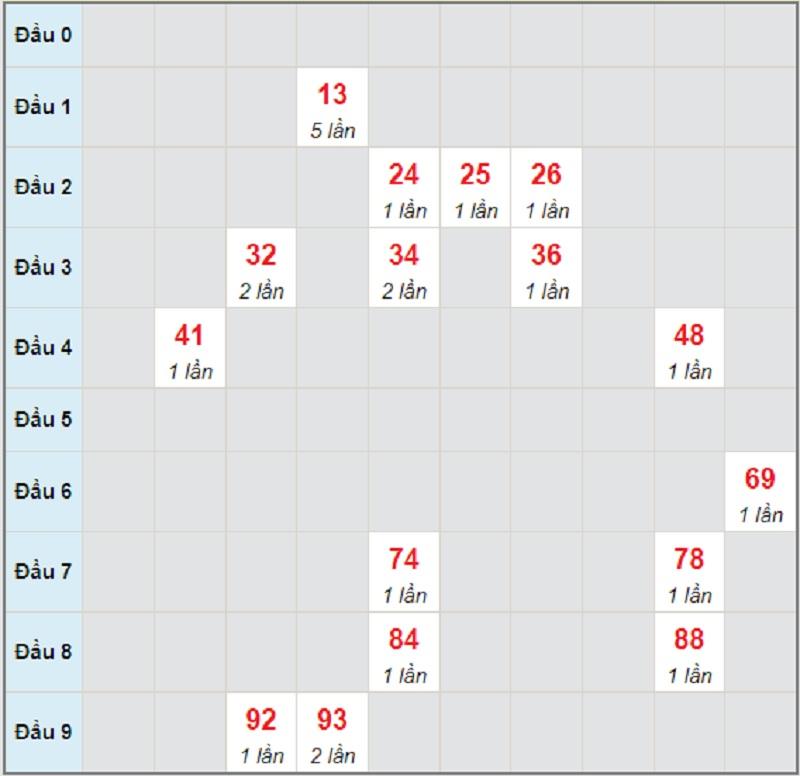 Soi cầu dự đoán KQXSMN thứ tư ngày 9/6/2021 Sóc Trăng
