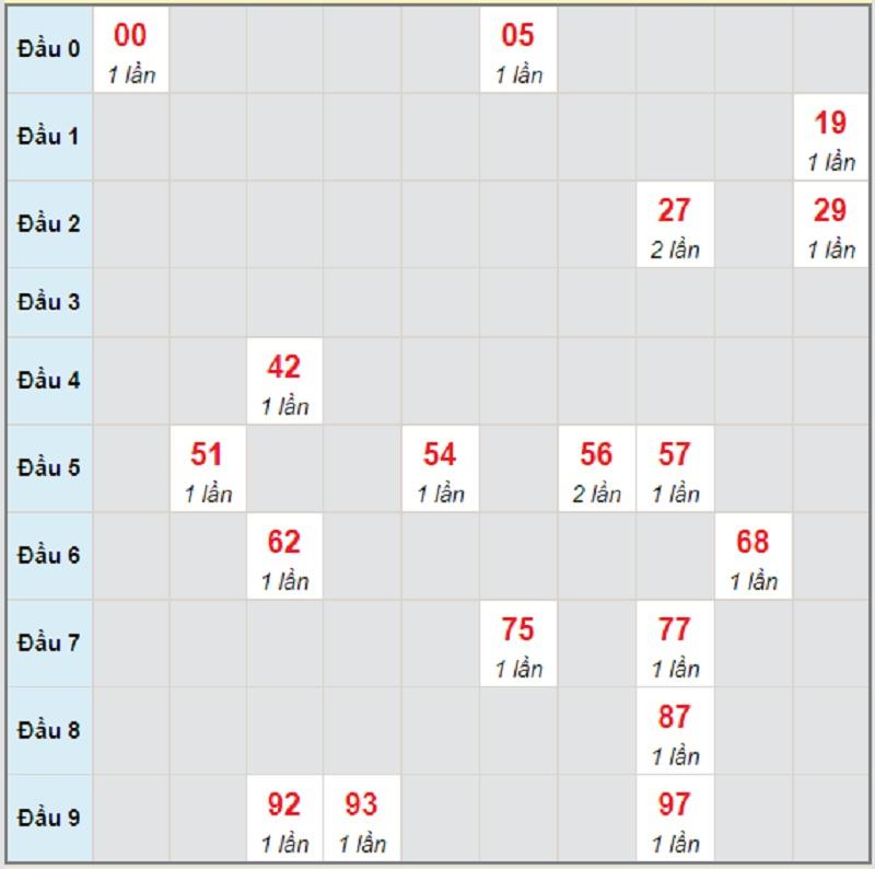 Soi cầu dự đoán miền Nam T4 ngày 2/6/2021 Cần Thơ