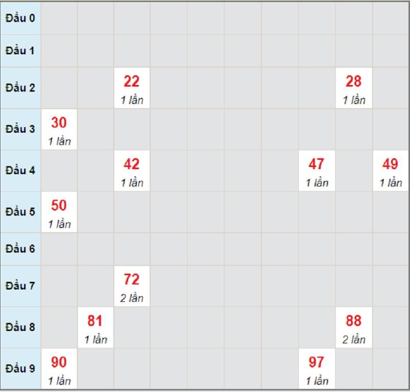 Soi cầu dự đoán miền Nam T4 ngày 2/6/2021 Đồng Nai