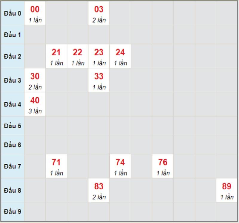 Soi cầu dự đoán miền Nam thứ 4 ngày 16/6/2021 Đồng Nai