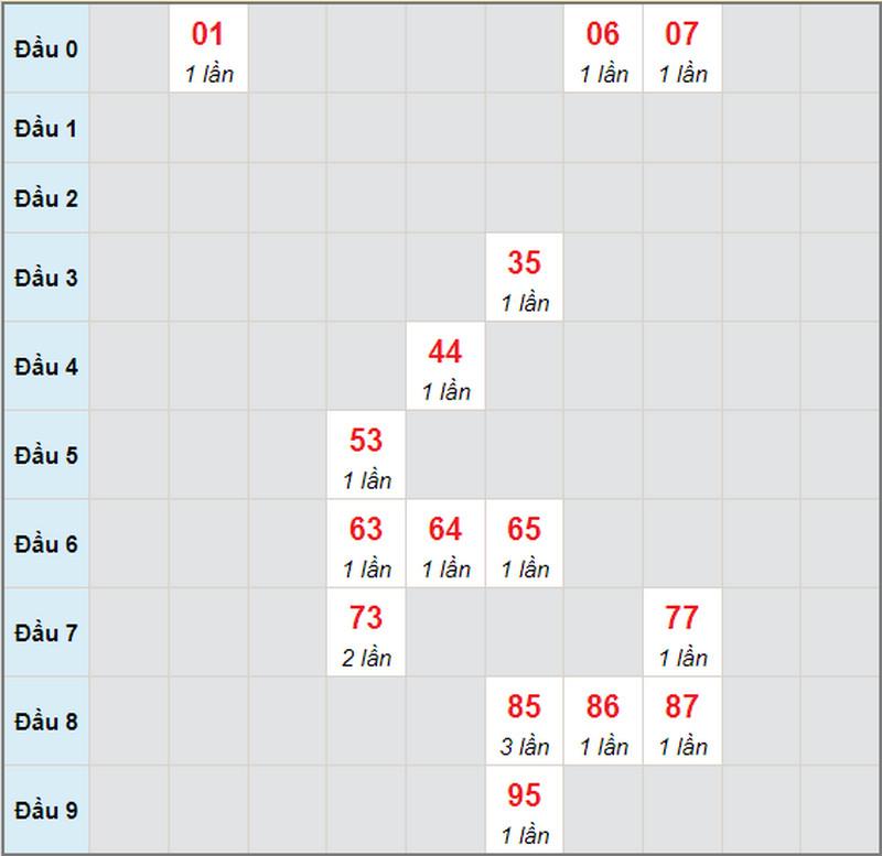 Soi cầu xổ số miền nam hôm nay thứ hai 14/6/2021 - Soi cầu XS đài HCM