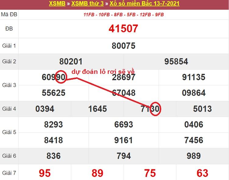 Dự đoán xổ số miền Bắc thứ ba ngày 20/7/2021 dựa vào soi cầu