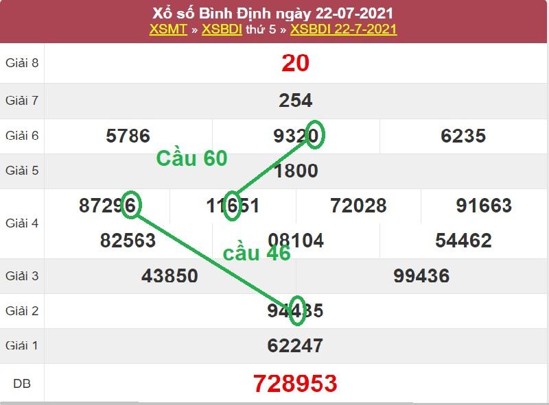 Soi cầu miền Trung hôm nay thứ năm ngày 29/7/2021 bằng cách ghép số